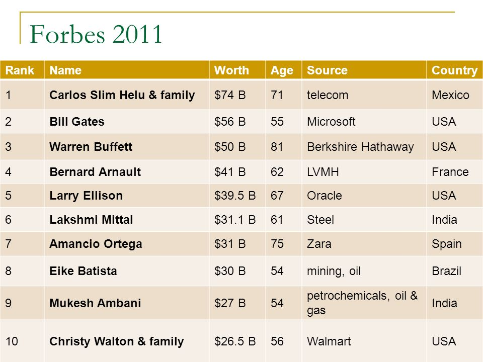 Forbes 2011 Rank Name Worth Age Source Country 1