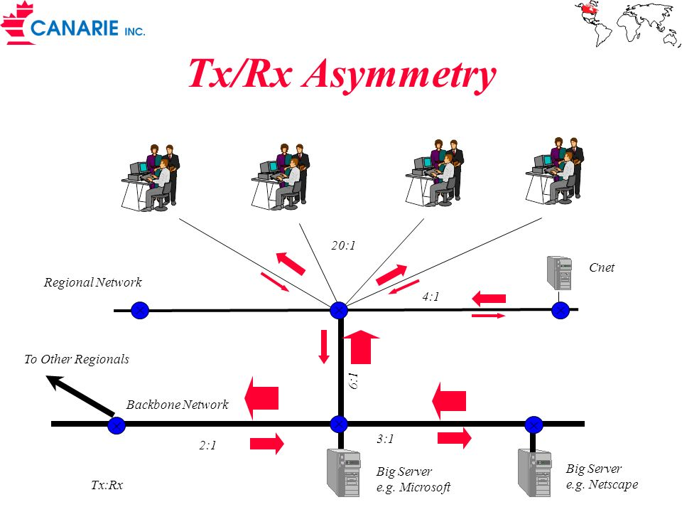 Tx/Rx Asymmetry 20:1 Cnet Regional Network 4:1 To Other Regionals 6:1