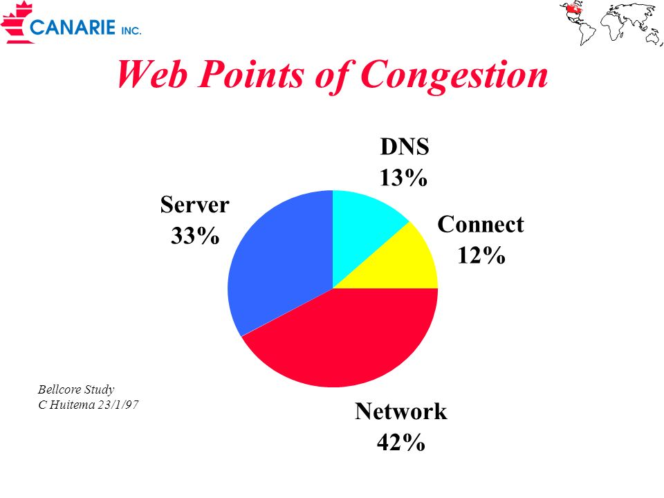 Web Points of Congestion
