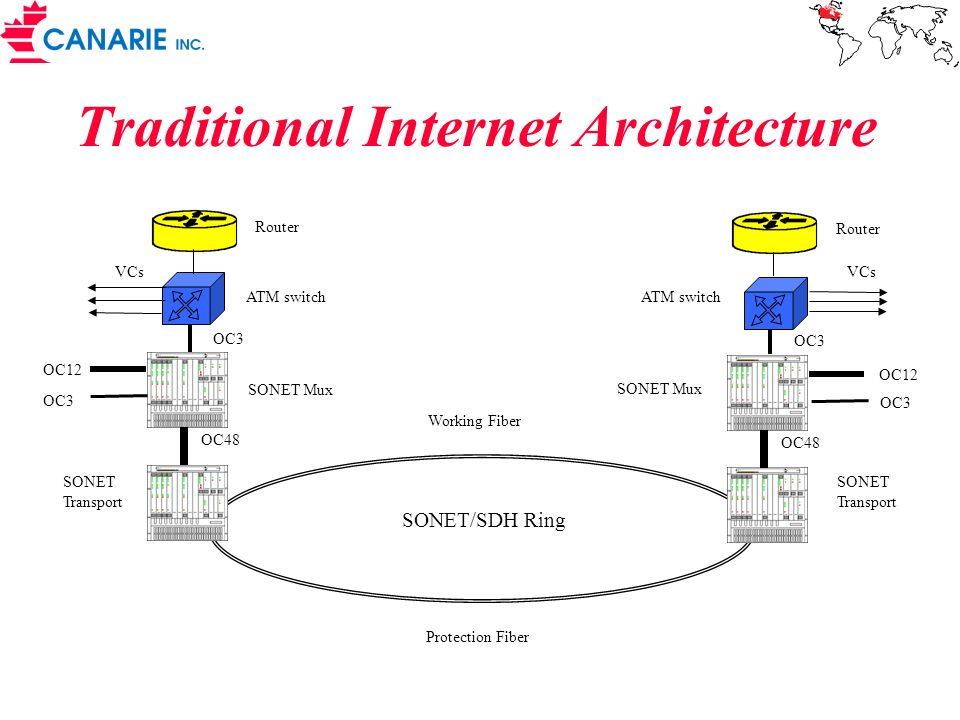 Traditional Internet Architecture
