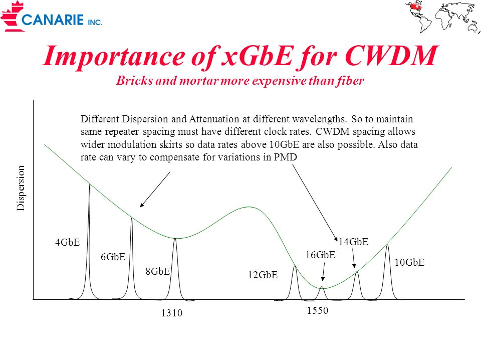 Importance of xGbE for CWDM Bricks and mortar more expensive than fiber