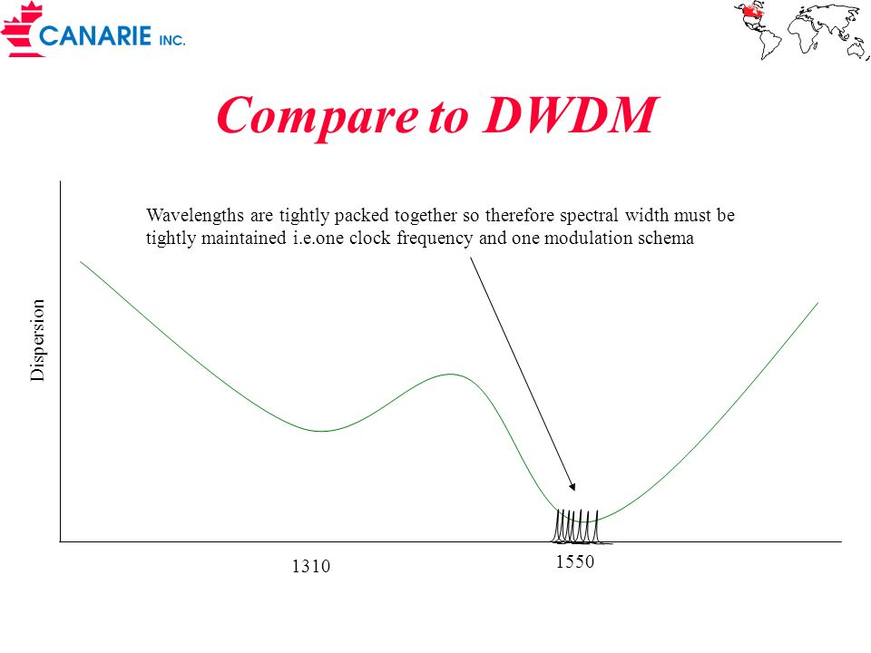 Compare to DWDM
