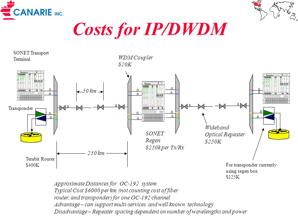 Costs for IP/DWDM WDM Coupler $20K 50 km Wideband Optical Repeater