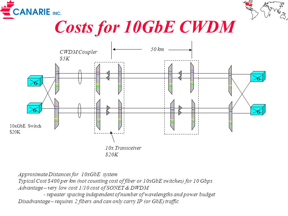 Costs for 10GbE CWDM 50 km CWDM Coupler $5K 10x Transceiver $20K