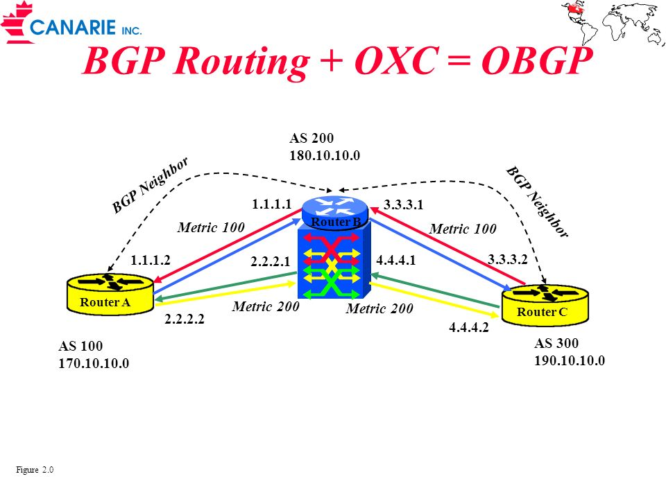 BGP Routing + OXC = OBGP AS 200 180.10.10.0 BGP Neighbor BGP Neighbor