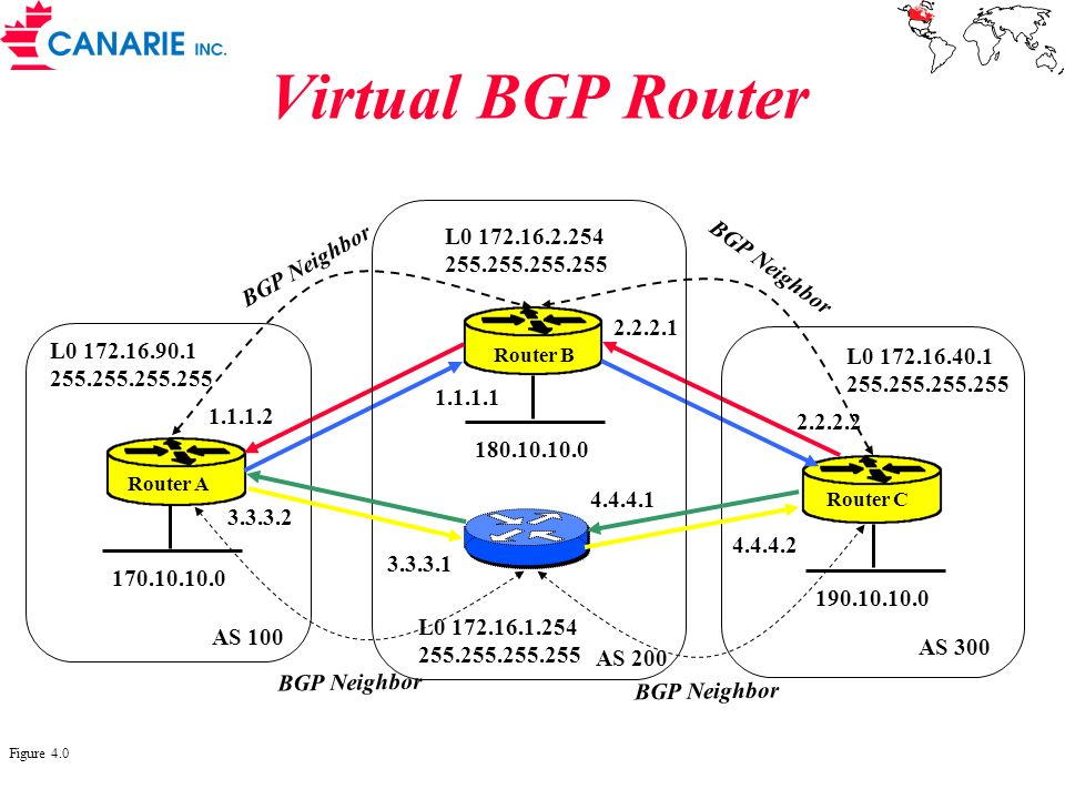 Virtual BGP Router L0 172.16.2.254 BGP Neighbor 255.255.255.255