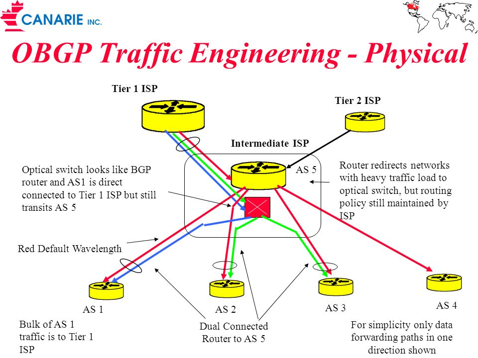 OBGP Traffic Engineering - Physical