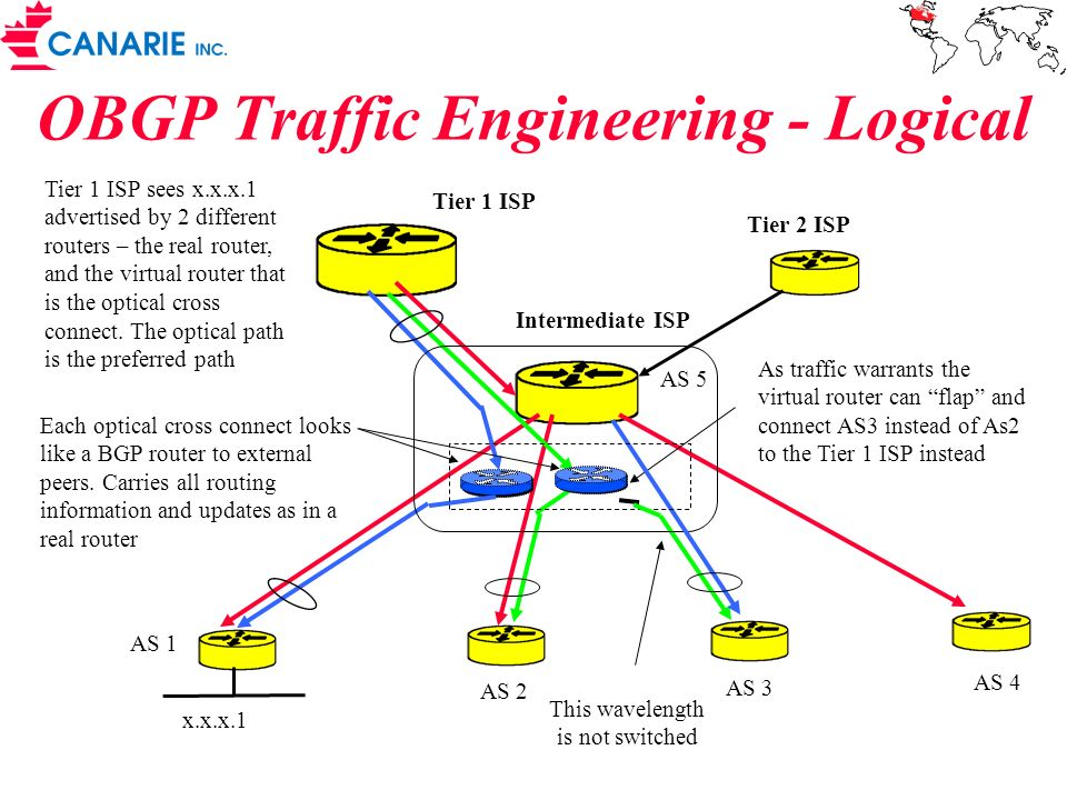 OBGP Traffic Engineering - Logical