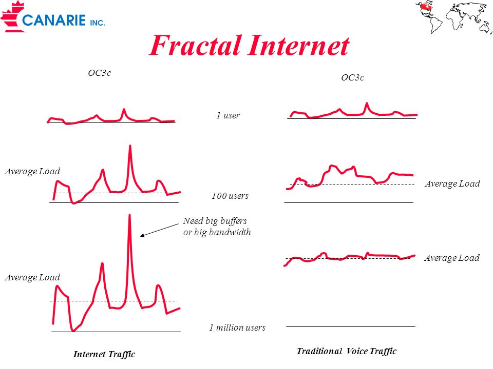 Fractal Internet OC3c OC3c 1 user Average Load Average Load 100 users