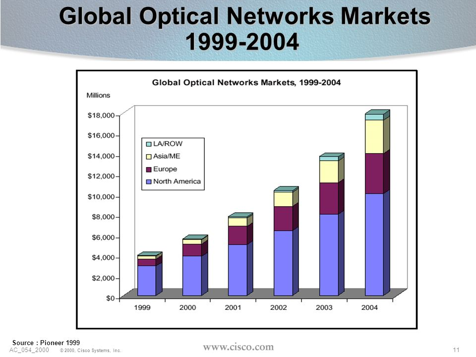 Global Optical Networks Markets 1999-2004