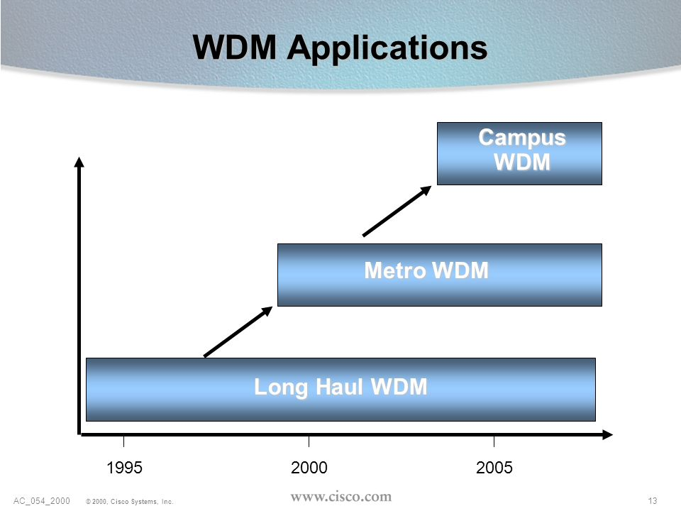 WDM Applications Campus WDM Metro WDM Long Haul WDM 1995 2000 2005