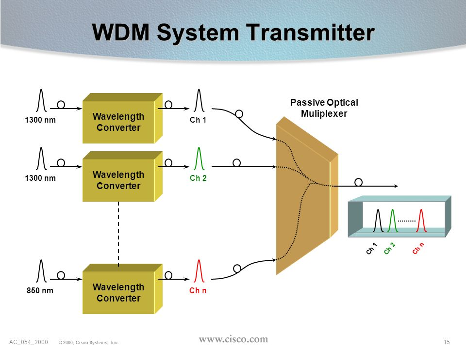 WDM System Transmitter