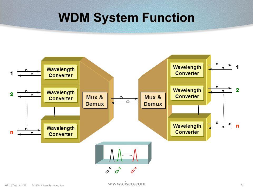 WDM System Function Mux & Demux 1 2 Wavelength Converter n Ch 1 Ch 2