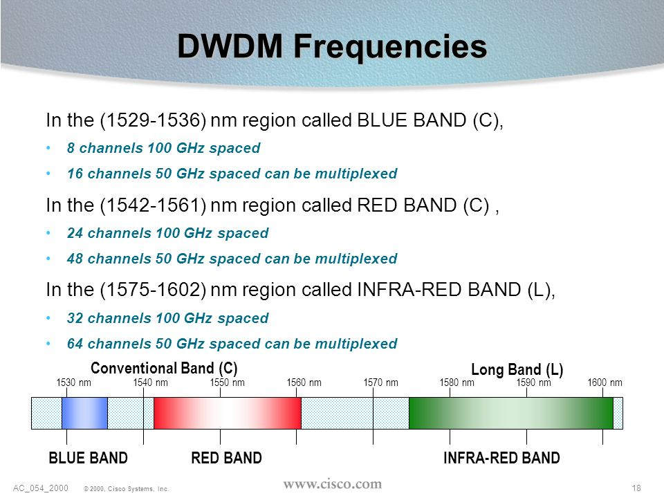 DWDM Frequencies In the ( ) nm region called BLUE BAND (C),