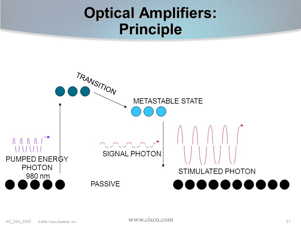 Optical Amplifiers: Principle