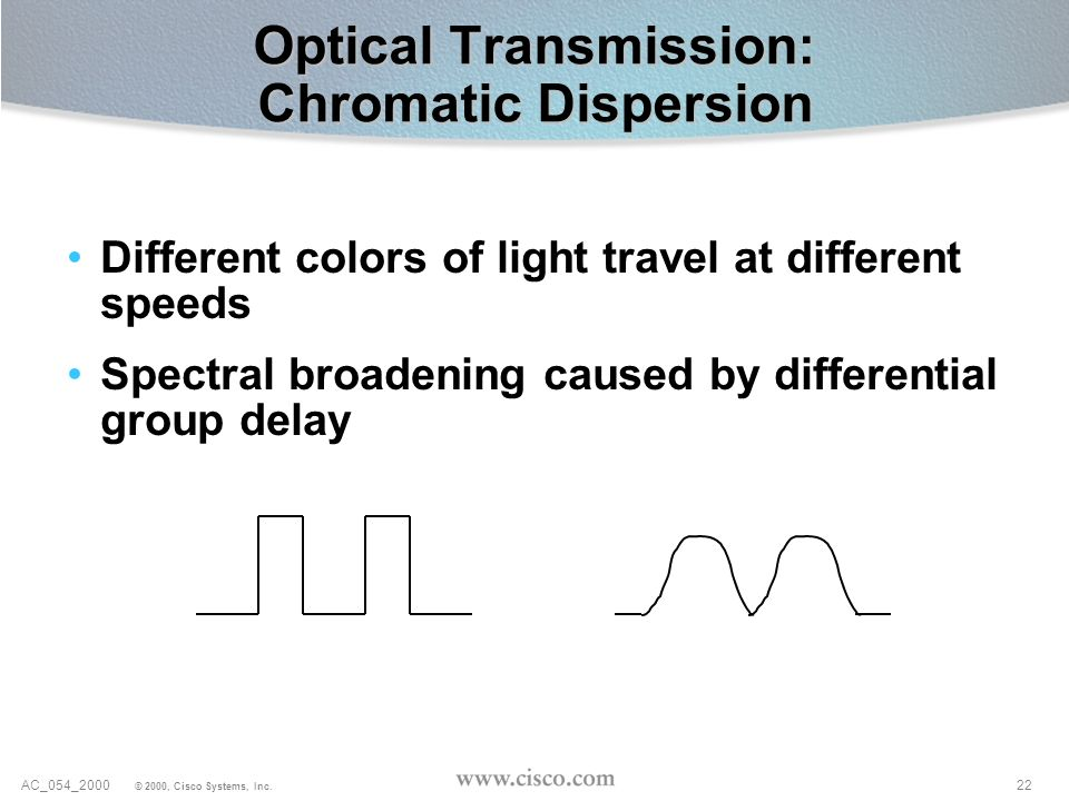Optical Transmission: Chromatic Dispersion
