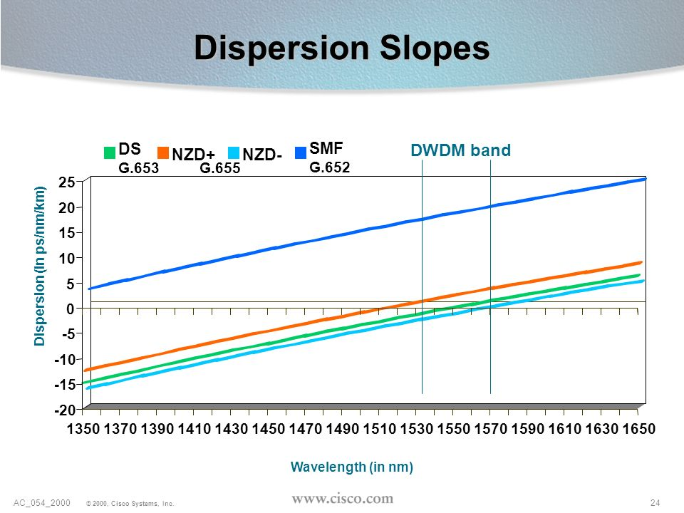 Dispersion Slopes DWDM band DS SMF NZD+ NZD- G.653 G.652 G.655 -20 -15