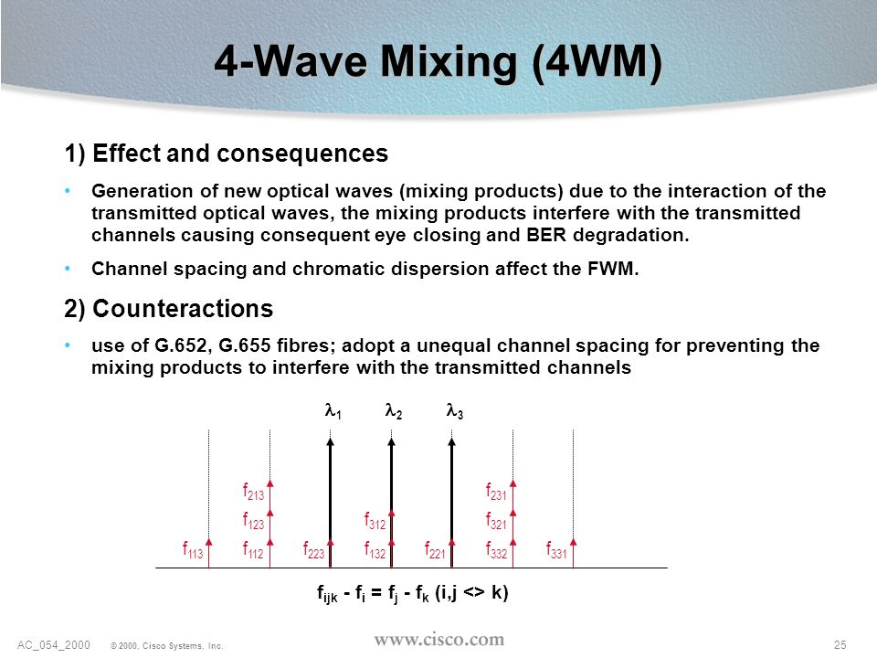4-Wave Mixing (4WM) 1) Effect and consequences 2) Counteractions