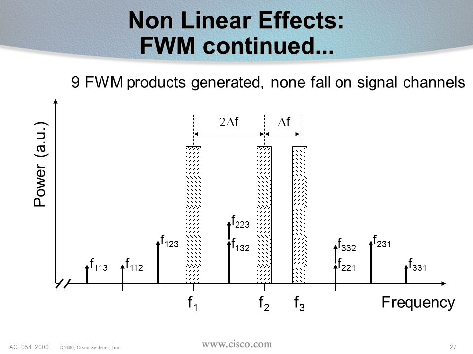 Non Linear Effects: FWM continued...