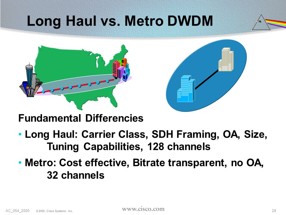 Long Haul vs. Metro DWDM Fundamental Differencies