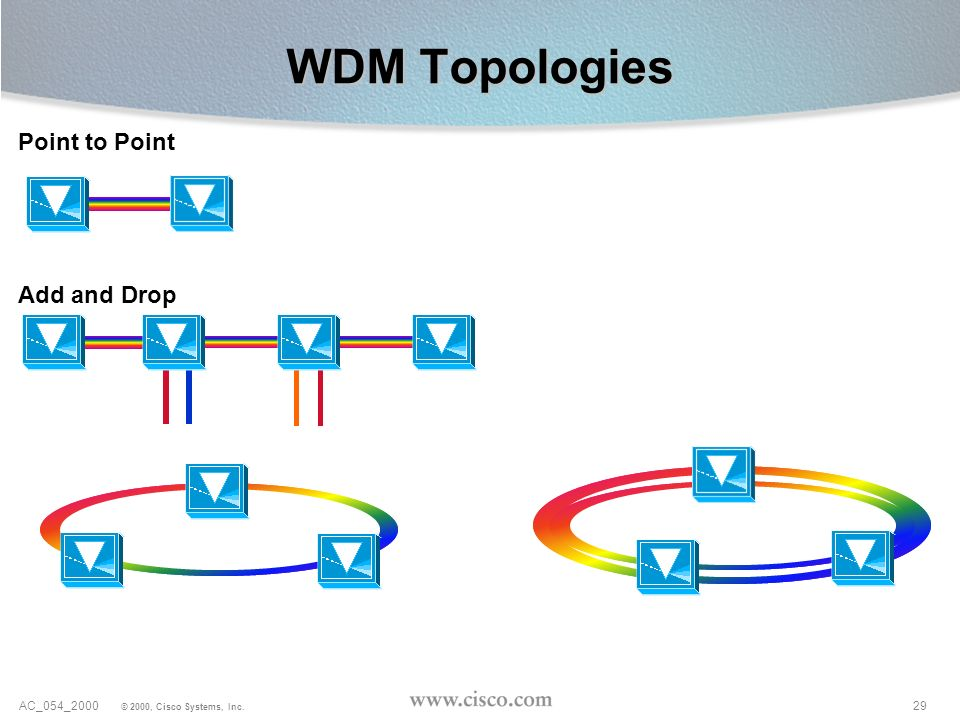 WDM Topologies Point to Point Add and Drop