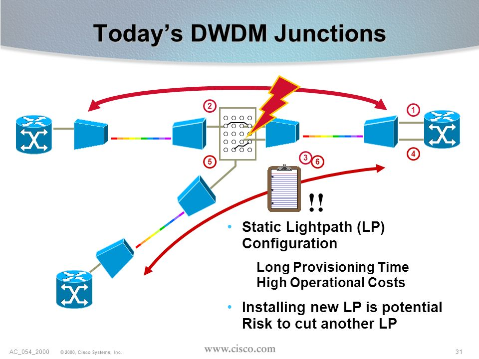 Today's DWDM Junctions