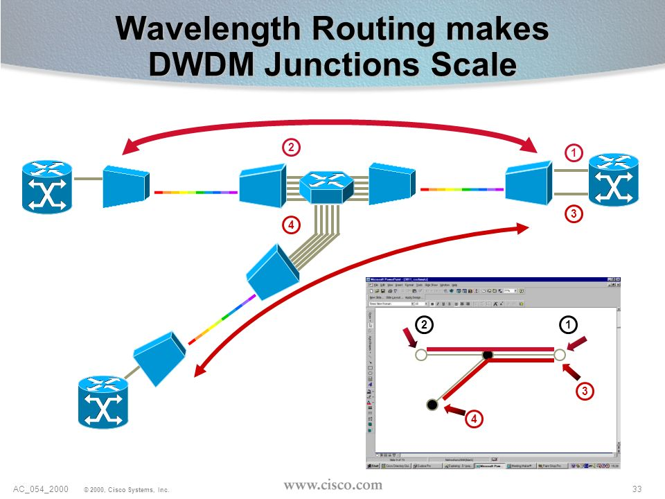 Wavelength Routing makes DWDM Junctions Scale