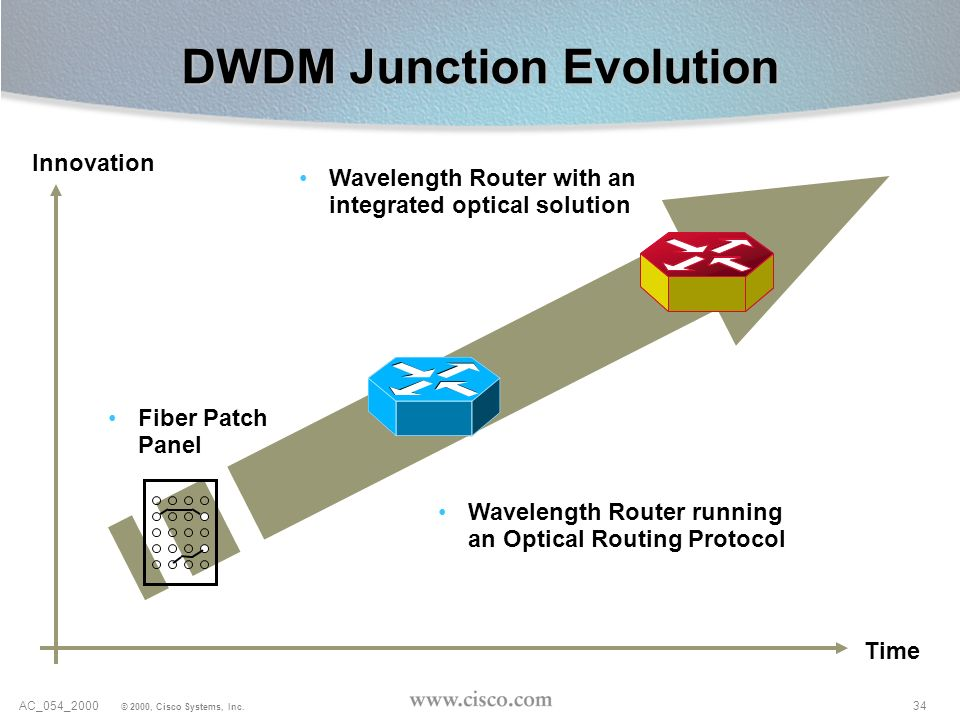 DWDM Junction Evolution