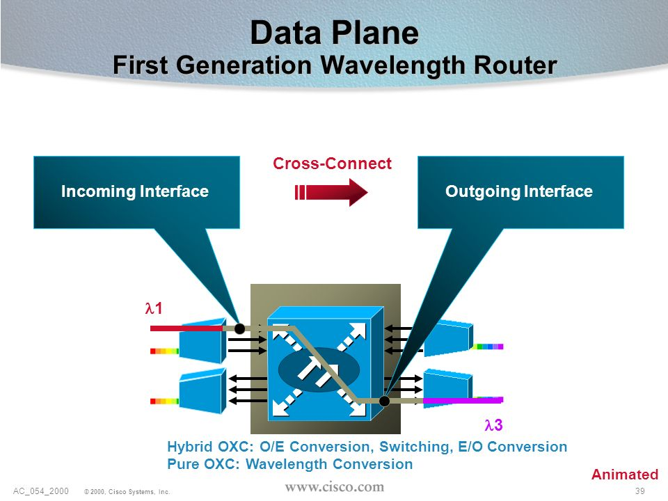 Data Plane First Generation Wavelength Router