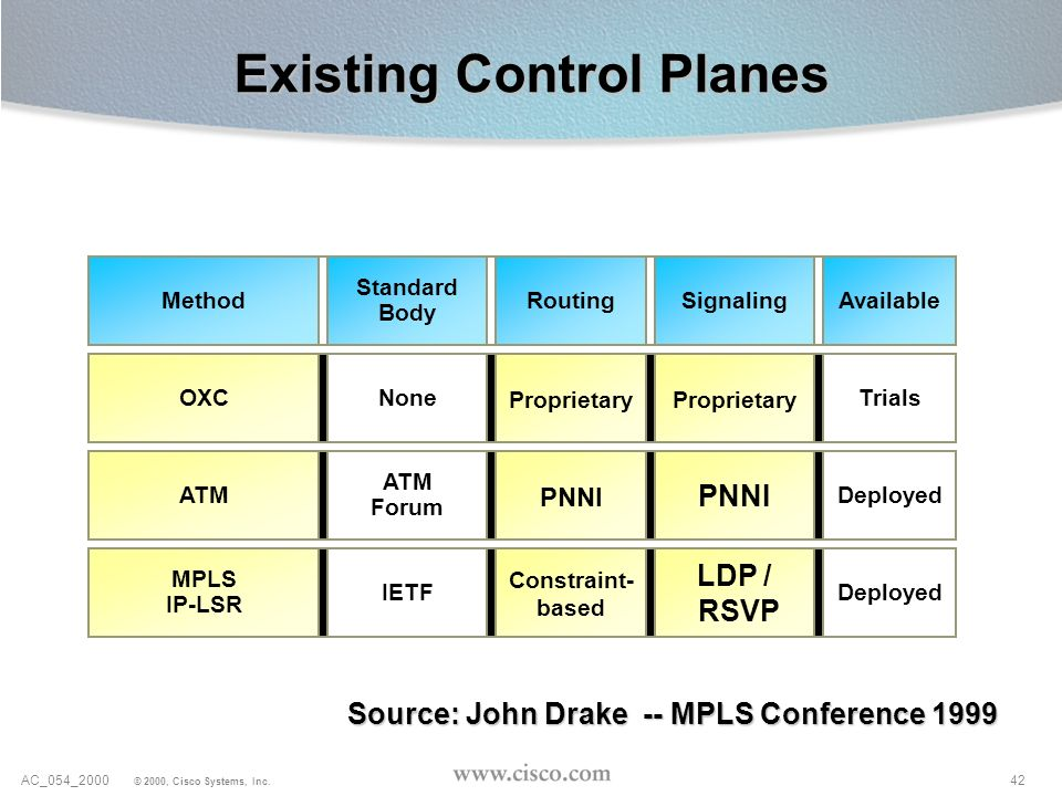 Existing Control Planes