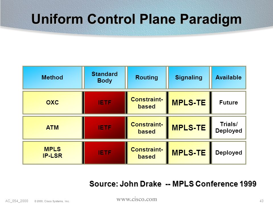 Uniform Control Plane Paradigm