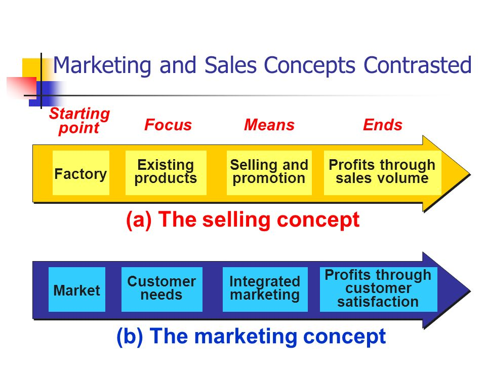 sales promotion and customer satisfaction Retailer's sale, also creates severe dissatisfaction in customer while going for   cent of improved sales in a retail store during a promotion are due to of brand.