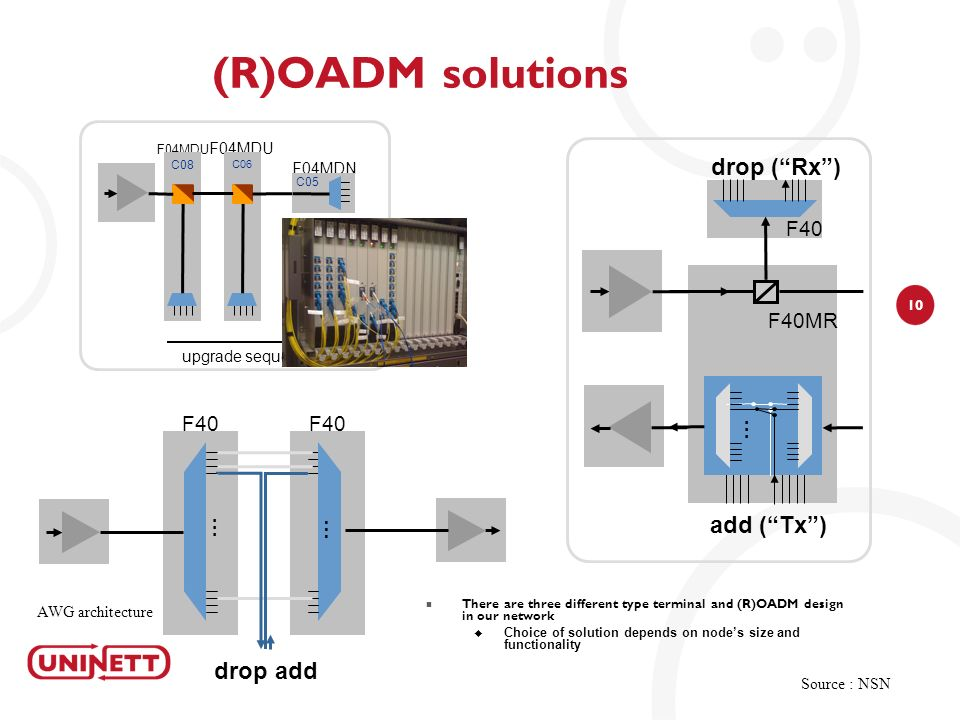 (R)OADM solutions add ( Tx ) drop ( Rx ) drop add F40 F40MR F40 … …
