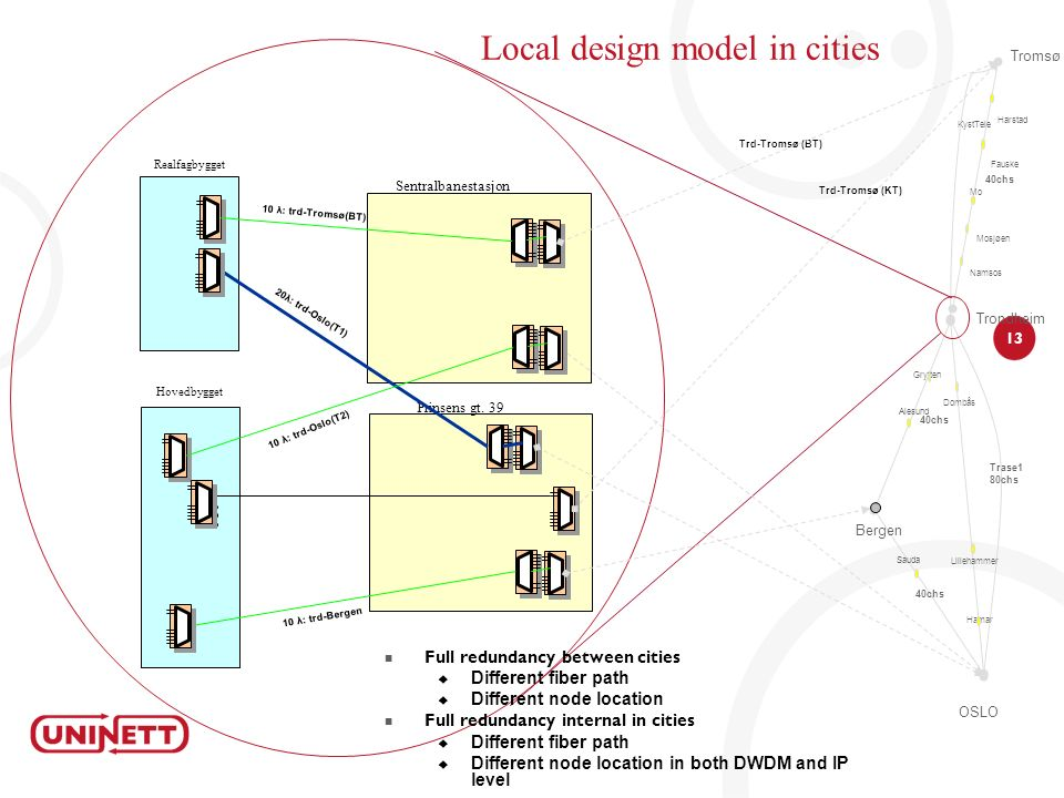 Local design model in cities