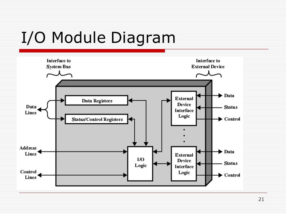 Inputoutput io module structure ppt video online download 21 io module diagram ccuart Choice Image