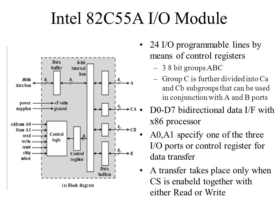 Intel 82C55A I/O Module 24 I/O programmable lines by means of control registers. 3 8 bit groups ABC.