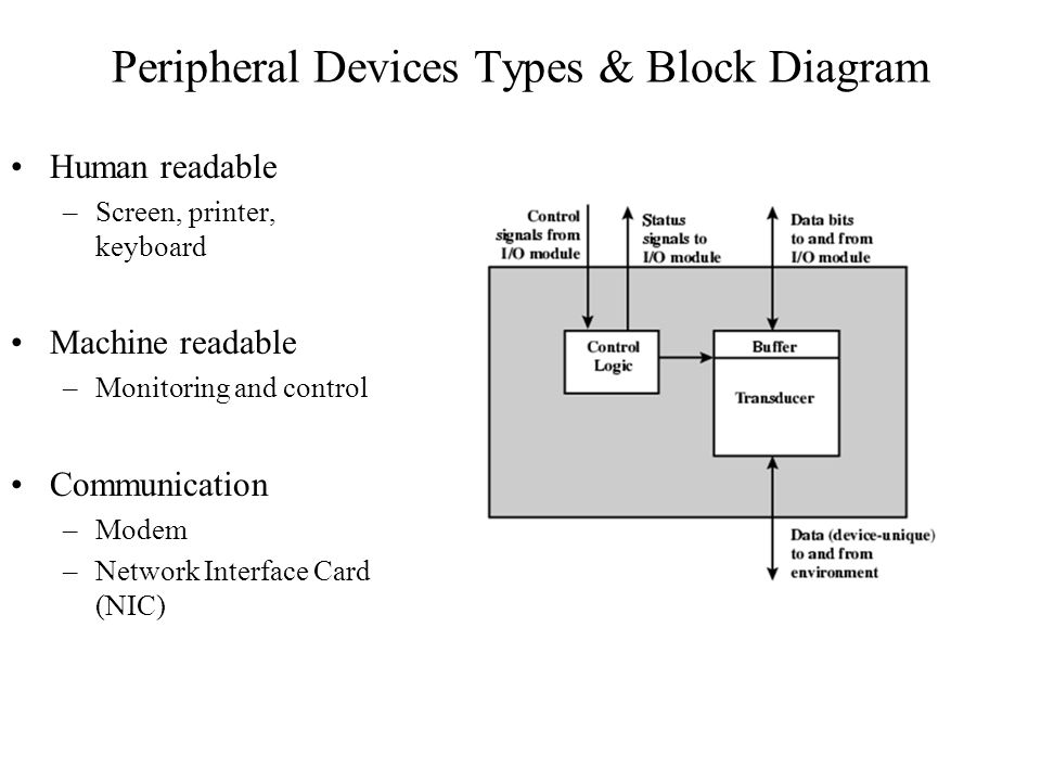 Peripheral Devices Types & Block Diagram