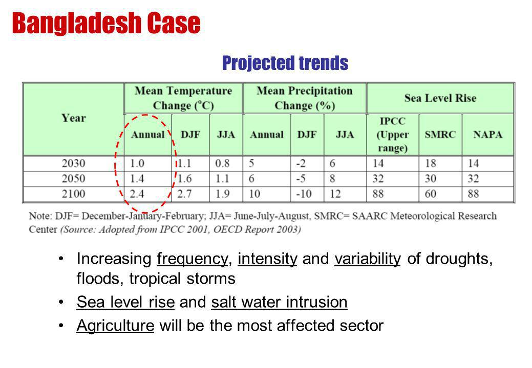 Bangladesh Case Projected trends