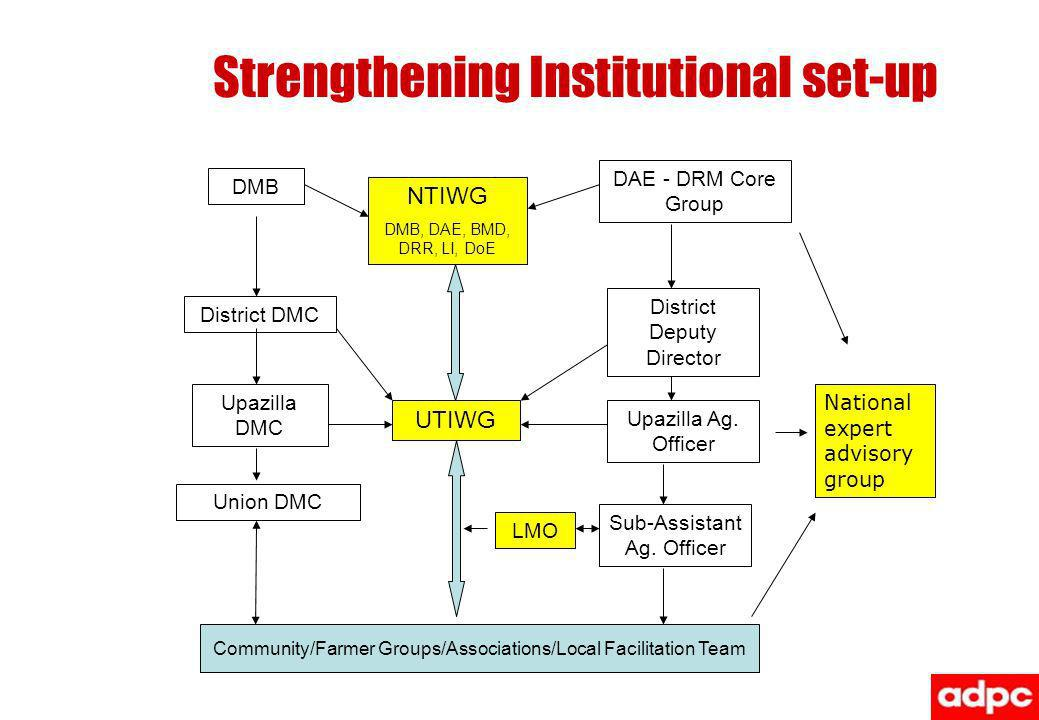 Strengthening Institutional set-up