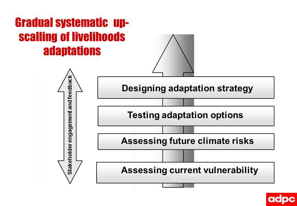 Gradual systematic up-scalling of livelihoods adaptations