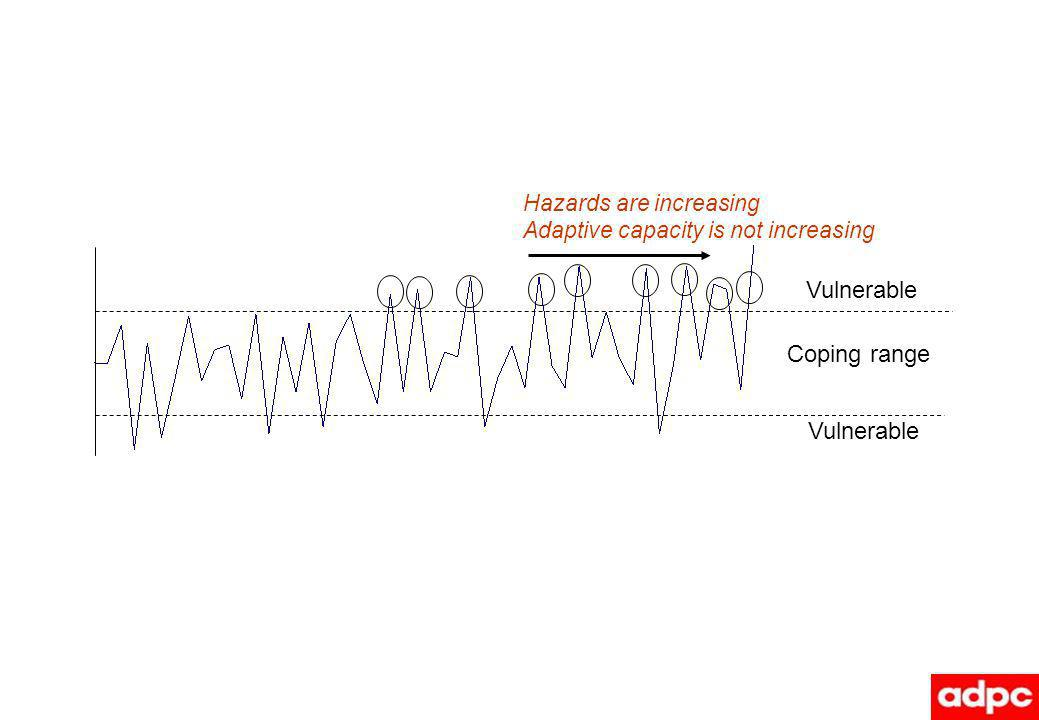 Vulnerable Coping range Hazards are increasing