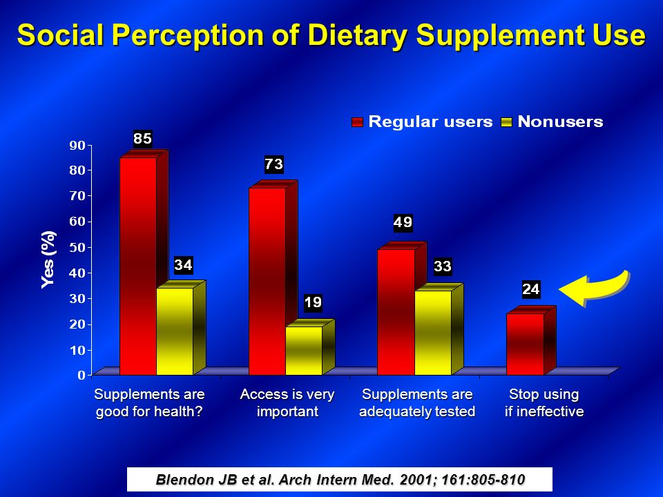 Social Perception of Dietary Supplement Use