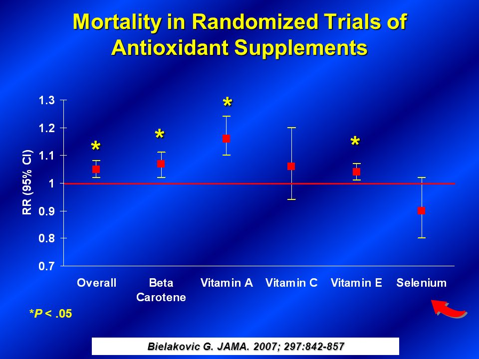Mortality in Randomized Trials of Antioxidant Supplements