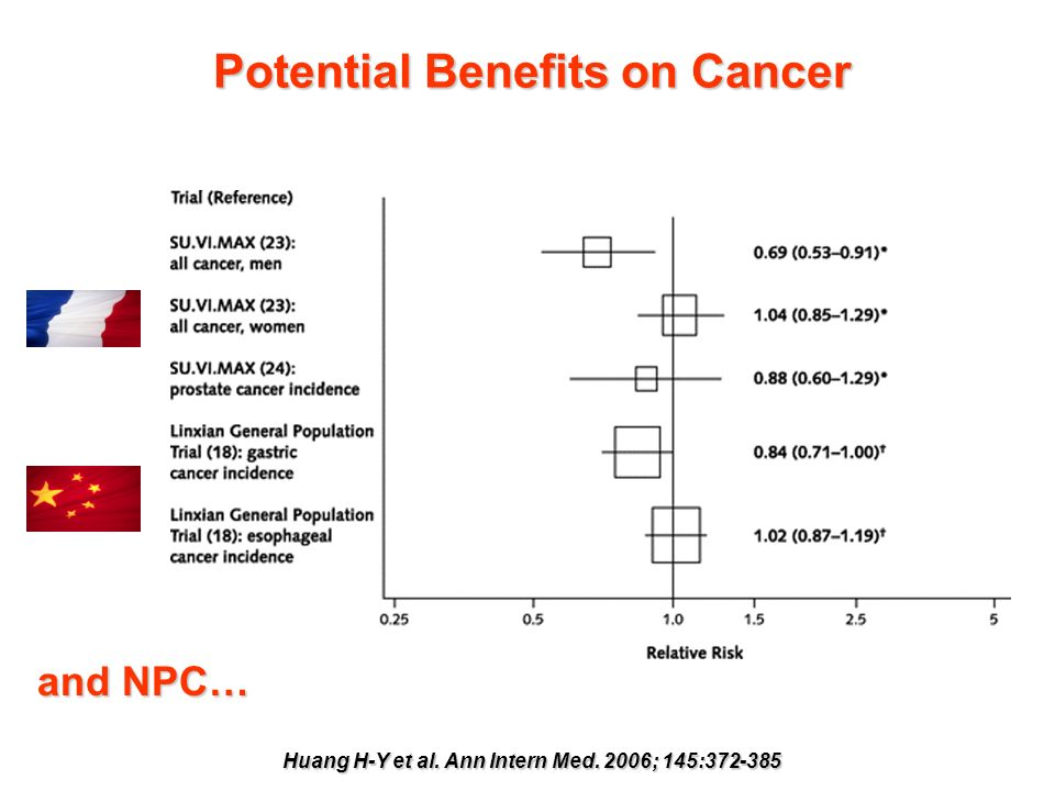 Potential Benefits on Cancer