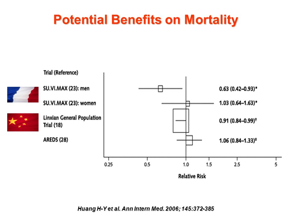 Potential Benefits on Mortality