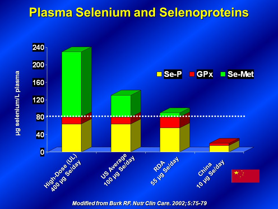 Plasma Selenium and Selenoproteins