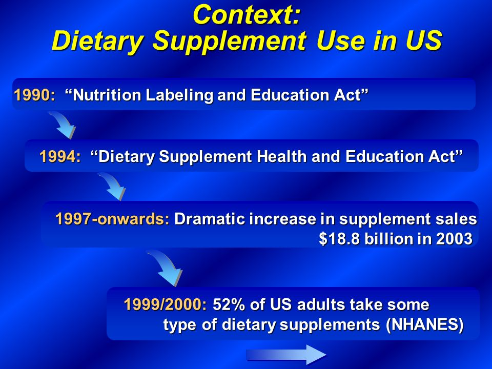 Context: Dietary Supplement Use in US