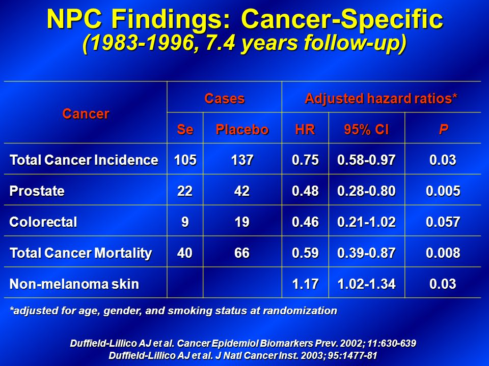 NPC Findings: Cancer-Specific (1983-1996, 7.4 years follow-up)
