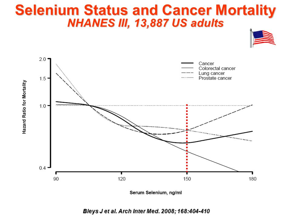 Selenium Status and Cancer Mortality NHANES III, 13,887 US adults