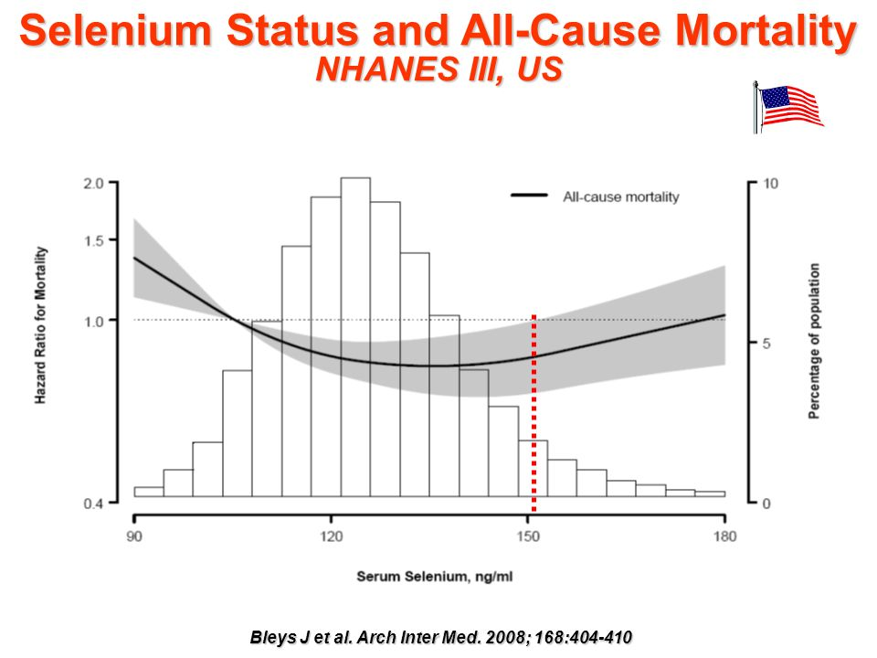 Selenium Status and All-Cause Mortality NHANES III, US